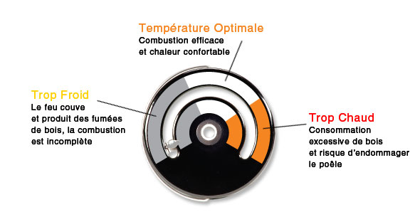 Stove Top Thermometer Temperature Guide